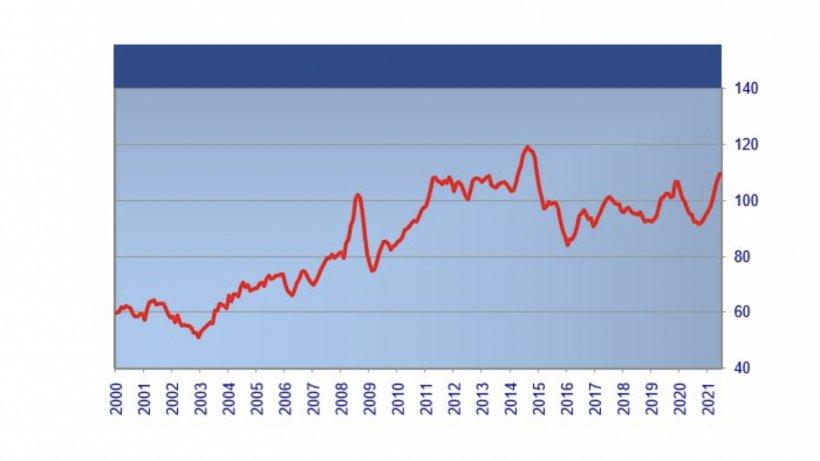 Índice de precios de la carne de la FAO. Fuente: FAO