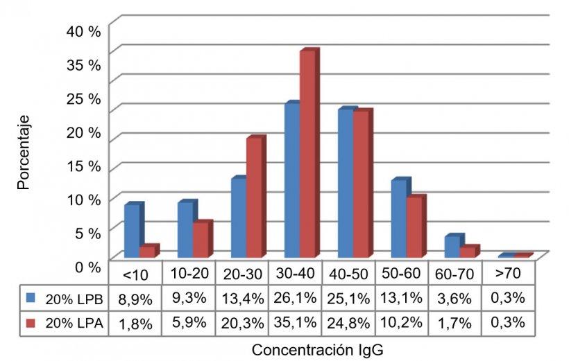 Figura 1. Concentración de IgG en los primeros días de vida del 20% de los lechones con el peso más bajo (LPB;<1,1 kg) y el 20% de los lechones con el peso más alto (LPA; >1,82 kg).