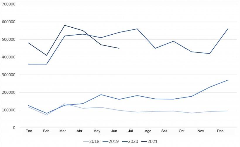Evolución de las importaciones chinas de carne de cerdo y despojos. Fuente: GACC.
