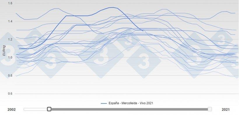 Descenso del precio español de un 17% en 7 semanas