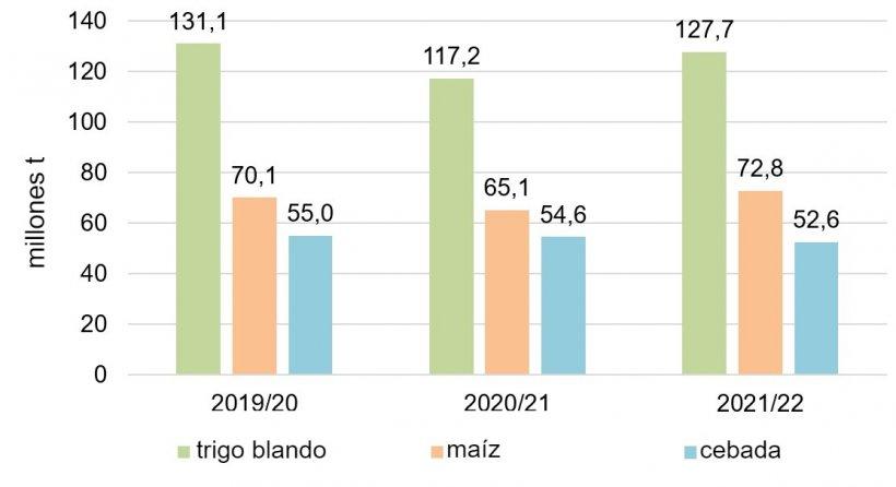 Gráfico 2. Producción europea de cereales de las 3 últimas campañas(Fuente: Comisión Europea)