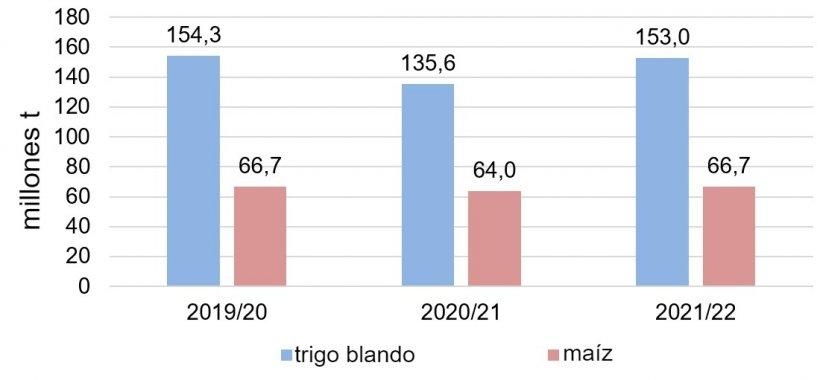 Gráfico 1. Producción europea de cereales de las 3 últimas campañas(Fuente: USDA)
