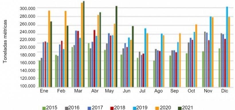 Exportaciones mensuales de carne de cerdo de EE. UU. Fuente: USMEF.