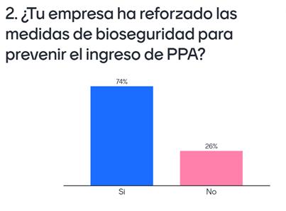 ¿Tu empresa ha reforzado las medidas de bioseguridad para prevenir el ingreso de PPA??