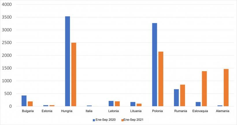 Casos de PPA en jabalíes en los países afectados de la UE. Fuente: ADNS-ADIS