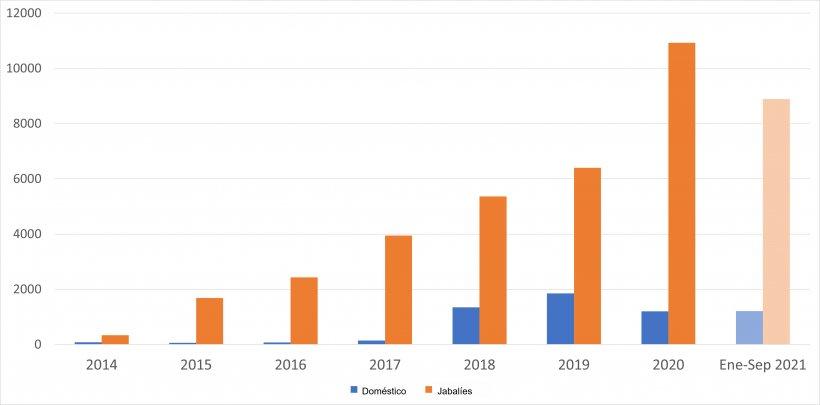 Evolución de los focos de PPA en la UE