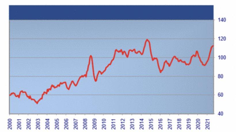 FAO meat price index. Source: FAO.