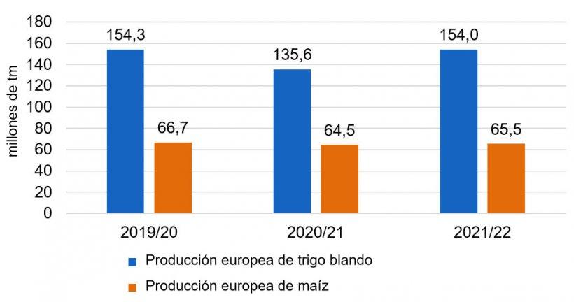 Gráfico 1. Después de la caída de las producciones de trigo blando y maíz en Europa, para el 2021/22 se prevé una recuperación de las cosechas (fuente: USDA).