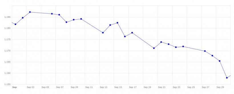 Gráfico 3. Evolución del cambio euro/dólar en el m