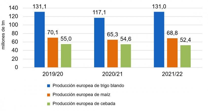 Gráfico 2. Se mantiene la tendencia alcista en la producción europea de trigo blando y maíz (fuente: Comisión Europea).