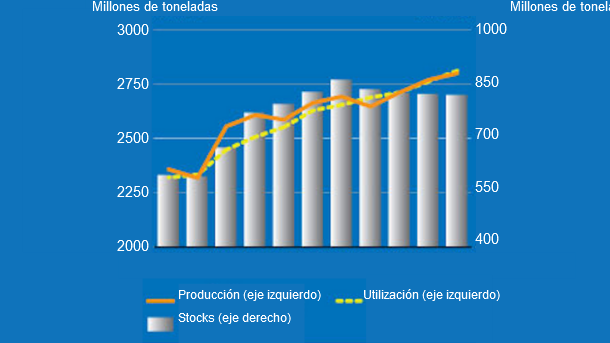 Cereal production, utilization, and stocks. Source: FAO.