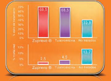 Eficacia clínica en el tratamiento del CRP (1).Estudio USA % de éxito 10 días después del tratamiento.