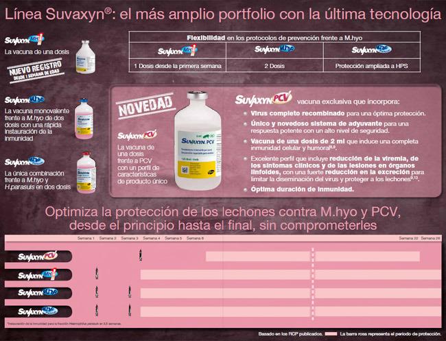 Línea Suvaxyn®: el más amplio portfolio con la última tecnología