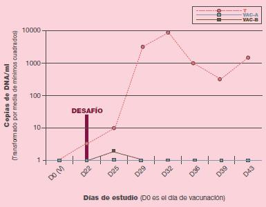 Reducción viremia