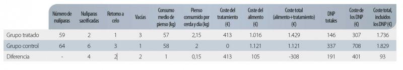 Tabla. Cálculo del benefi cio económico de sincronizar con Altresyn (precios y costes italianos).
