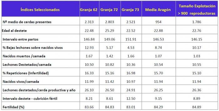 Comparativa de datos de tres granjas