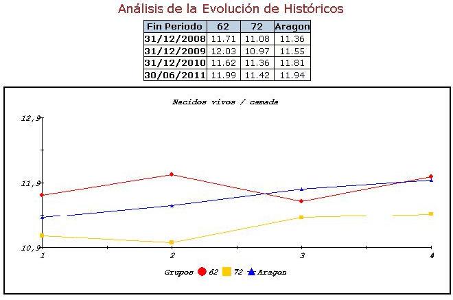 Comparativa de la evolución desde el año 2008 al 30 de Junio del año 2011