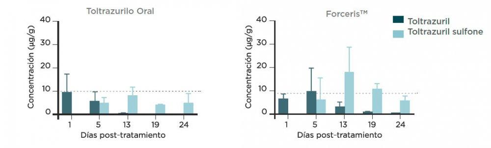 Figura 5. Concentraciones (media + DE) de toltrazurilo y de toltrazurilo sufona en elcontenido intestinal (mezcla) tras la adminsitración a de una sola dosis de ForcerisTM o Baycox 5% a lechones.