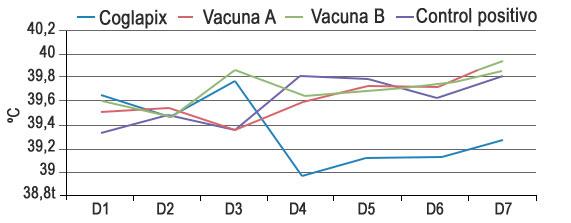 Gráfica 6. Cambios de temperatura corporal tras el desafío.