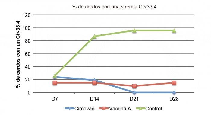 Fig. 2. Porcentaje de cerdos virémicos con un Ct<33,4, equivalente aprox. a >6 log10 copias/ml