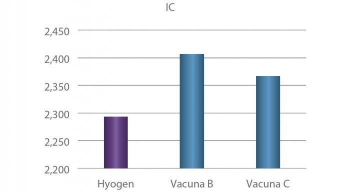 Figura 2. IC por grupo