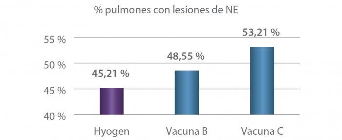 Figura 3. Comparación de la prevalencia de las lesiones de NE