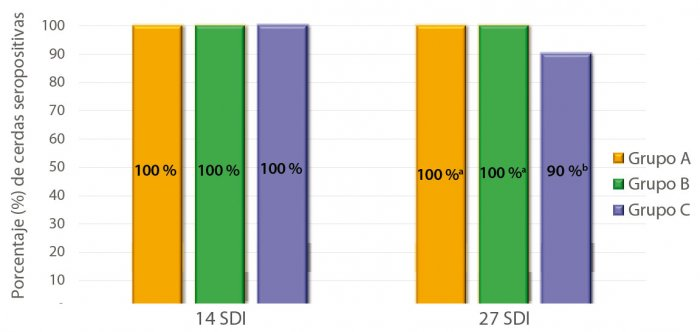 Porcentaje de cerdas seropositivas a Mhyo en el ELISA a las 14 y 27 semanas de su introducción