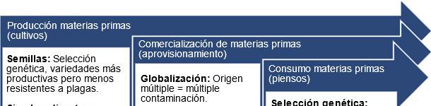 Principales factores predisponentes contaminación micotoxinas