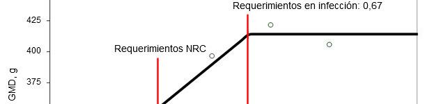 Requerimientos de digestibilidad ileal estandarizada para aminoácidos sulfurados determinados en lechones destetados infectados oralmente con una cepa enterotoxigénica de E. coli