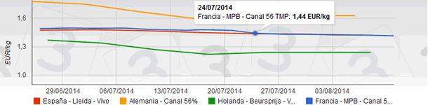precio del cerdo en julio de 2014 en Europa