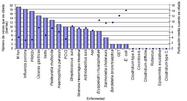 Clasificación de patógenos en el cebo