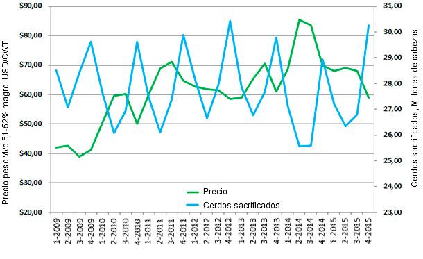 Sacrificios en mataderos de EEUU y precio del peso vivo 51-52% magro/CWT por trimestres (2009-2015*).