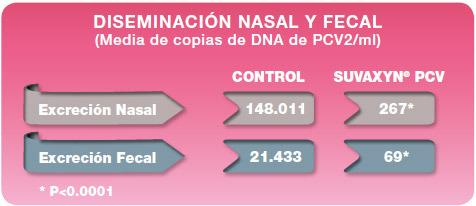 Diseminación nasal y fecal