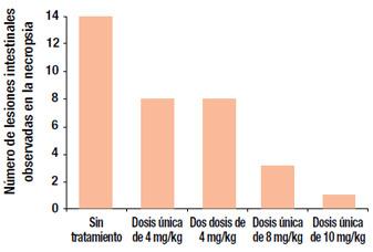 Número de lesiones intestinales observadas en la necropsia